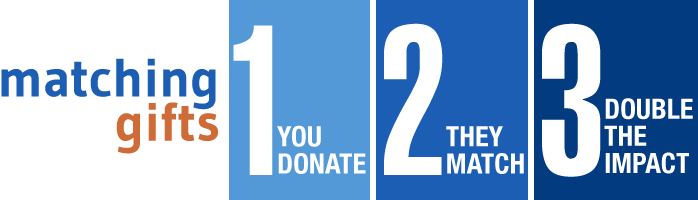 Gift Matching Program Infographic You donate They match Double the Impact